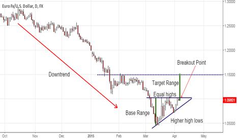EURUSD: Ascending Triangle on EUR/USD