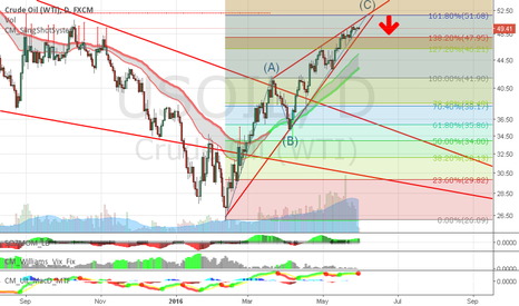 USOIL: Oil Correction about to start