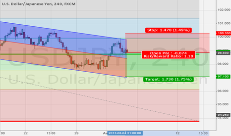 USDJPY: Short USD/JPY after NFP for break of Y97.50