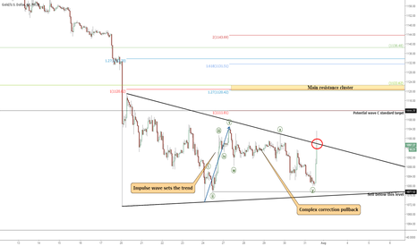 XAUUSD: Gold: Triangle Thrust Update