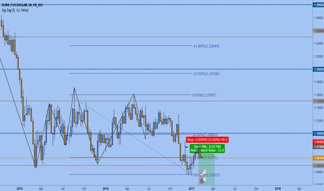 EURUSD: EUR/USD SWING TRADE SHORT