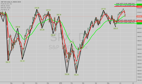 SPX: ROLLING SPX JUNE 24TH 2145/2155 SHORT CALL VERT TO 2130/2140