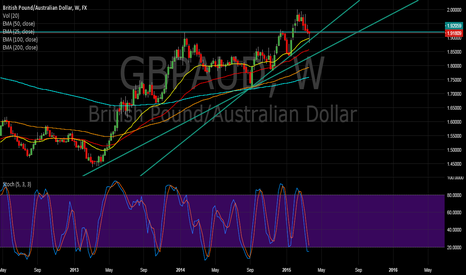 GBPAUD: GBPAUD bullish outlook