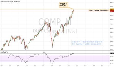 COMP: DOW Composite - Target Hit Dead-On | $COMP #forex $USD $JPY