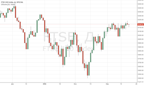 FTSE: Индекс FTSE 100 потерял 11 пунктов