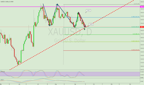 XAUUSD: XAU USD TRIPLE BOTTOM LONG TRADE IDEA