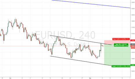 EURUSD: Bearish EURUSD