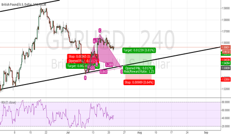GBPUSD: Bullish Cypher entry along trendline
