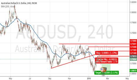 AUDUSD: AUDUSD Showing Signs of Weakness