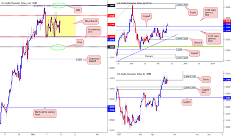 USDCAD: Equal opportunity to long/short this market...