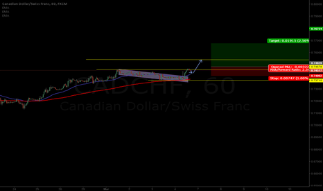 CADCHF: CADCHF H1 - trend following