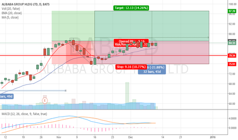 BABA: BABA Long (Long Term)