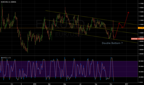 EURUSD: EURUSD next week.