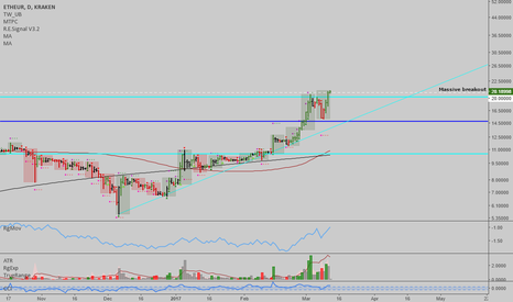 ETHEUR: ETHEUR: New ATH, breakout confirmed by proprietary tools