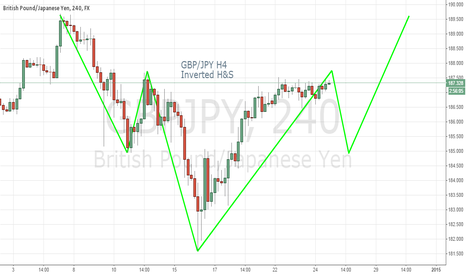 GBPJPY: GBP/JPY Inverted H&S