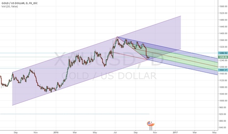 XAUUSD: Gold Still In Buy Channel