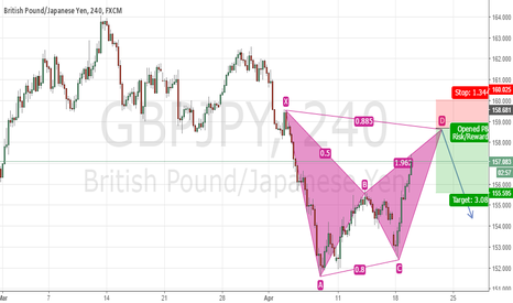 GBPJPY: GBPJPY Bearish Bat