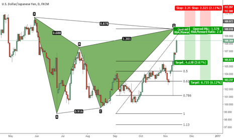 USDJPY: USDJPY - Gartley Pattern Formation