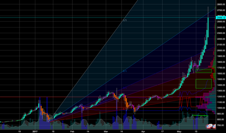 BTCUSD: BTC Impending Correction