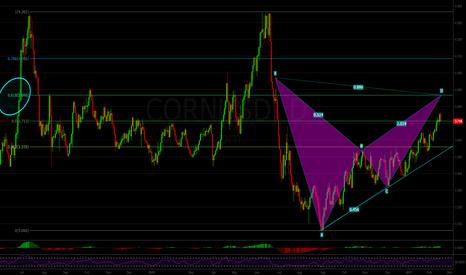 CORNUSD: Corn Bearish 2618 and Bat Pattern Confluence