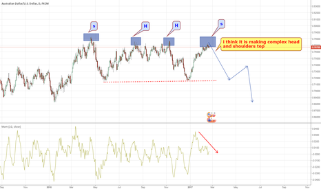 AUDUSD: aud usd complex h and s top