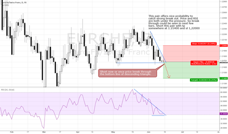 EURCHF: Descending triangle - break through awaited
