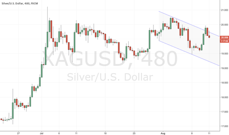 XAGUSD: Short #XAGUSD on wash and rinse of ED channel