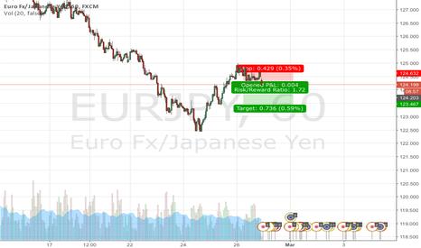 EURJPY: EURJPY H1  Demand & Supply