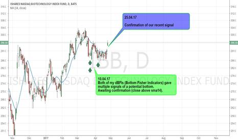 IBB: IBB - Confirmation of Bottom signal