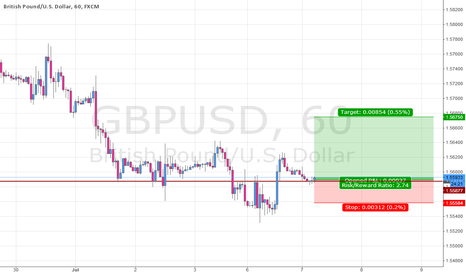 GBPUSD: GBPUSD Bullish Structure Formation.