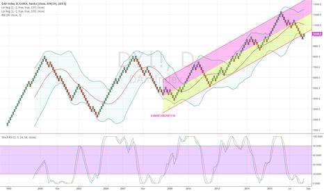 DY1!: Dax trading idea: long on daily Renko chart