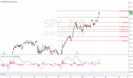SPY: $234 target