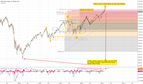 SPX: S&P 500 Is Heading For a HUGE Correction 2013 - ?