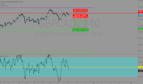GBPCAD: gbpcad 200 level short.