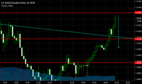 USDCAD: tell me what do yall think?