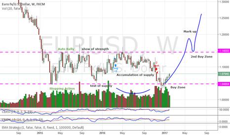 EURUSD: EURUSD Buy Zone