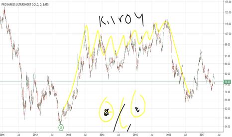 GLL: 05-18 GLL Ultra Gold Short Chart (by Got Goldies)
