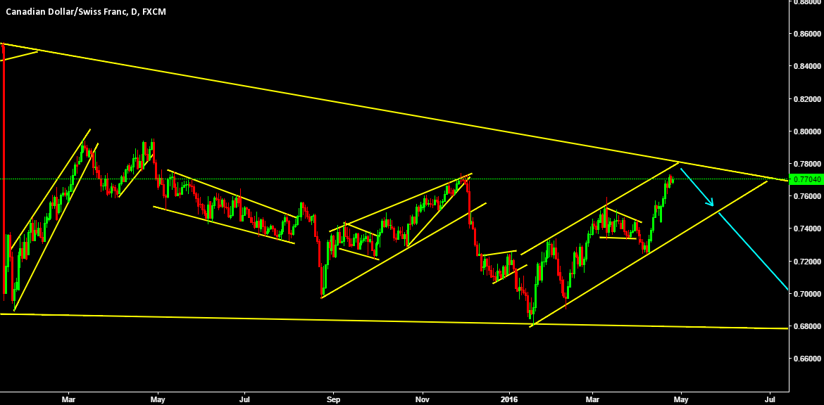CAD almost hitting 6 years old downtrend