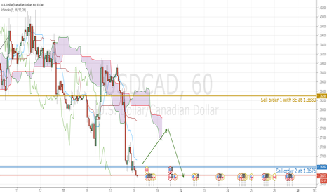 USDCAD: CAD get strong with oil upward, position added
