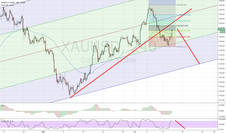 XAUUSD: gold likely continue lower
