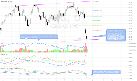 ARG: Long term channel support + candlestick reversal, MACD oversold