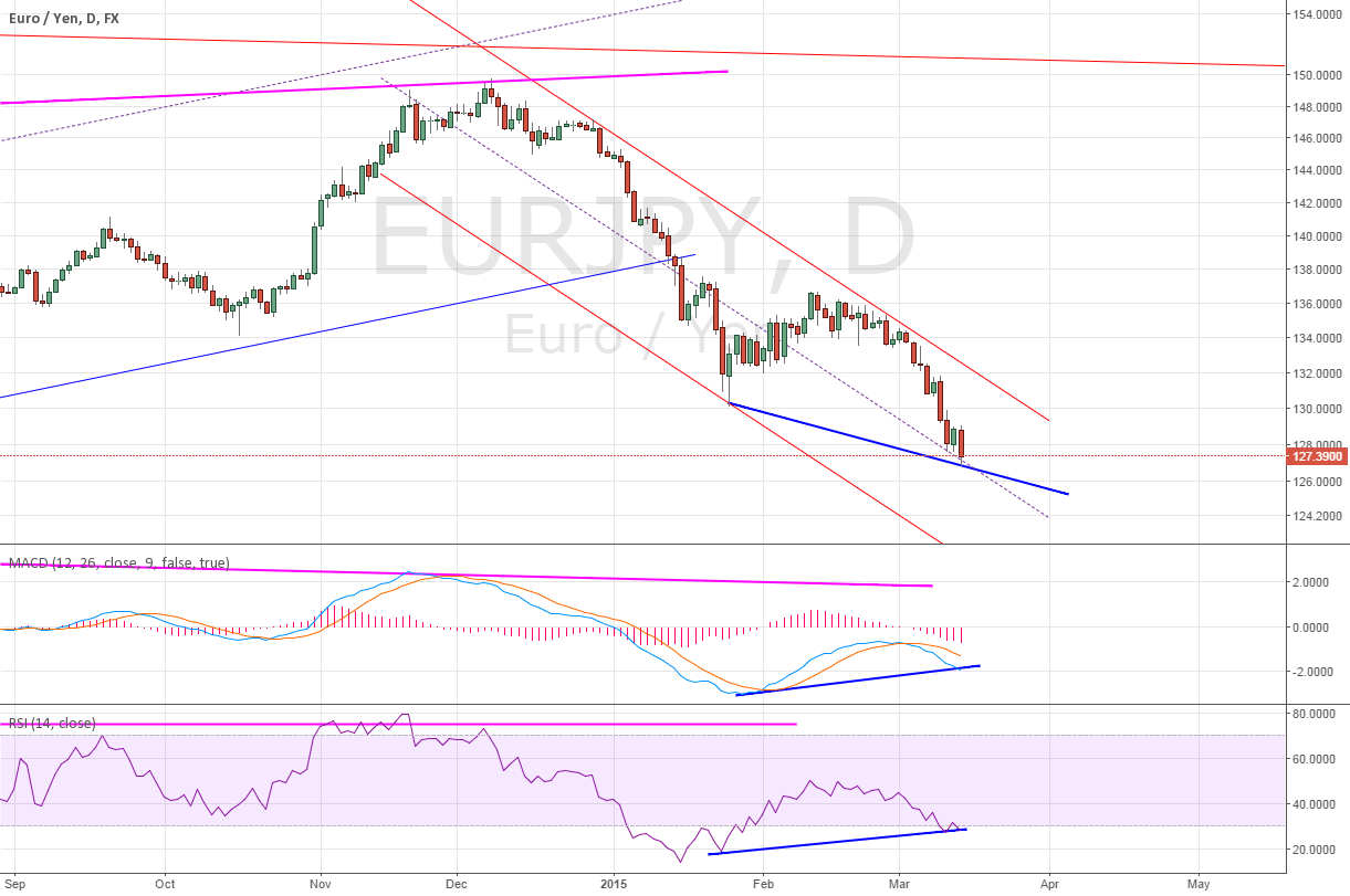 Daily for EURJPY divergence