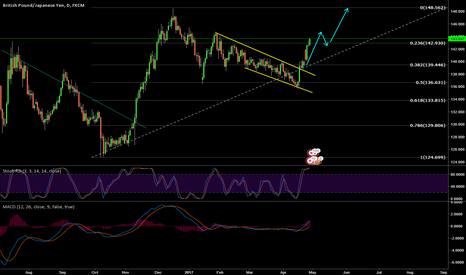 GBPJPY: GBP/JPY buy corrective structure