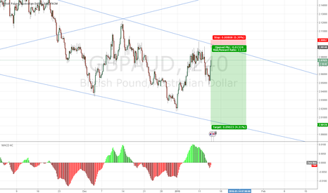 GBPAUD: sell high and buy low..