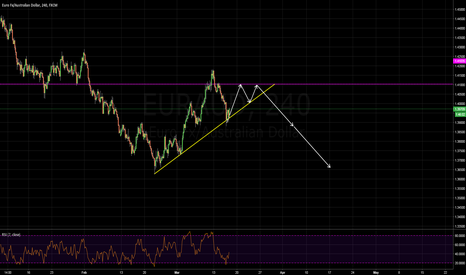 EURAUD: anticipating bearish breakout