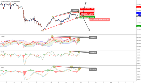 USDCHF: USDCHF - POSSIBLE 25 PIP SCALP TO THE DOWNSIDE & FOLLOW TRADE
