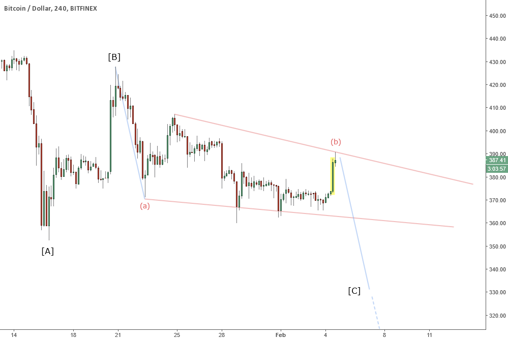 BTCUSD 240 - Bearish Elliott Wave Scenario