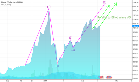 BTCUSD: Bitcoin showing strong Elliot Wave #5 phase, going UP