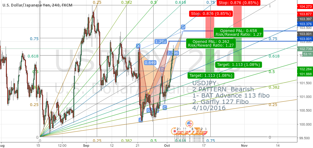 USDJPY 2 PATTERN  Bearish 1- BAT Advance 113 fibo 2. Garfly 127