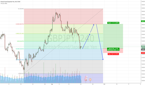 GBPJPY: GBPJPY ON .618 LEVEL!! LETS LONG FOR NOW!